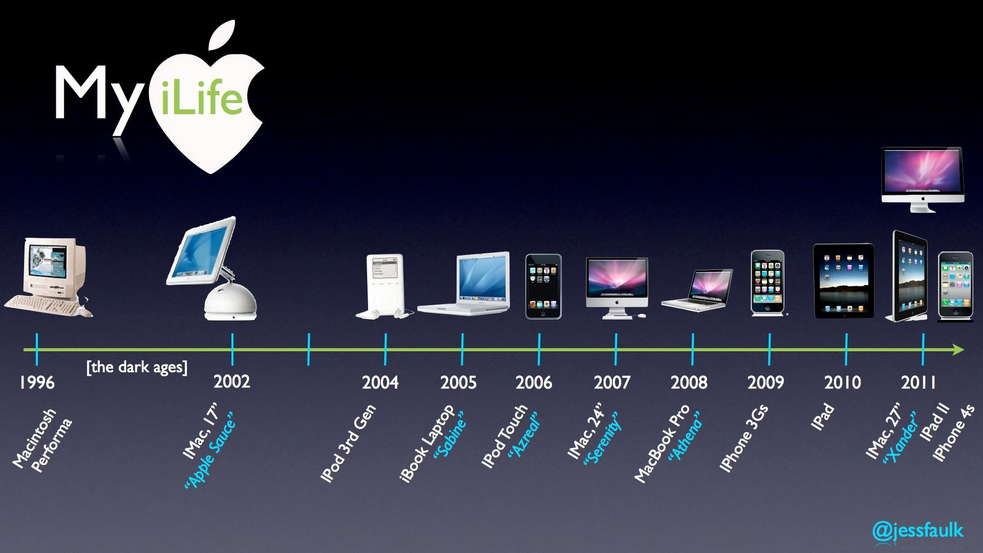 Timeline Templates for Mac Lovely Apple Products Timeline Electronics Pinterest