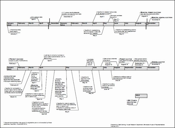 Timeline Templates for Word Awesome Sample Timeline Templates 14 Free Documents In Pdf