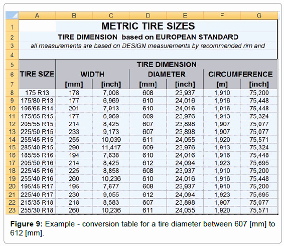 Tire Size Comparison Chart Template Beautiful Tyre Size Parison Table