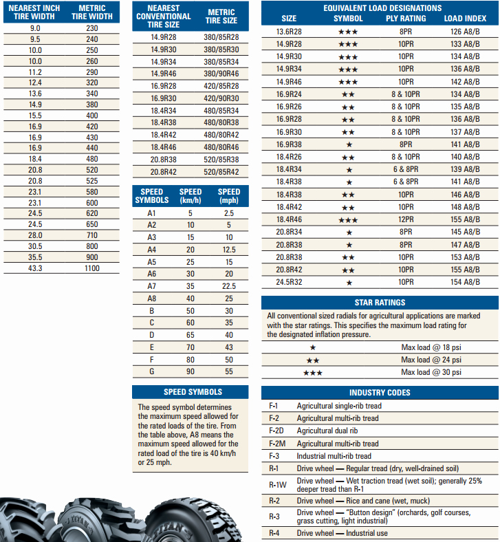 Tire Size Comparison Chart Template New Semi Truck Tire Size Conversion Chart 2019 2020 New