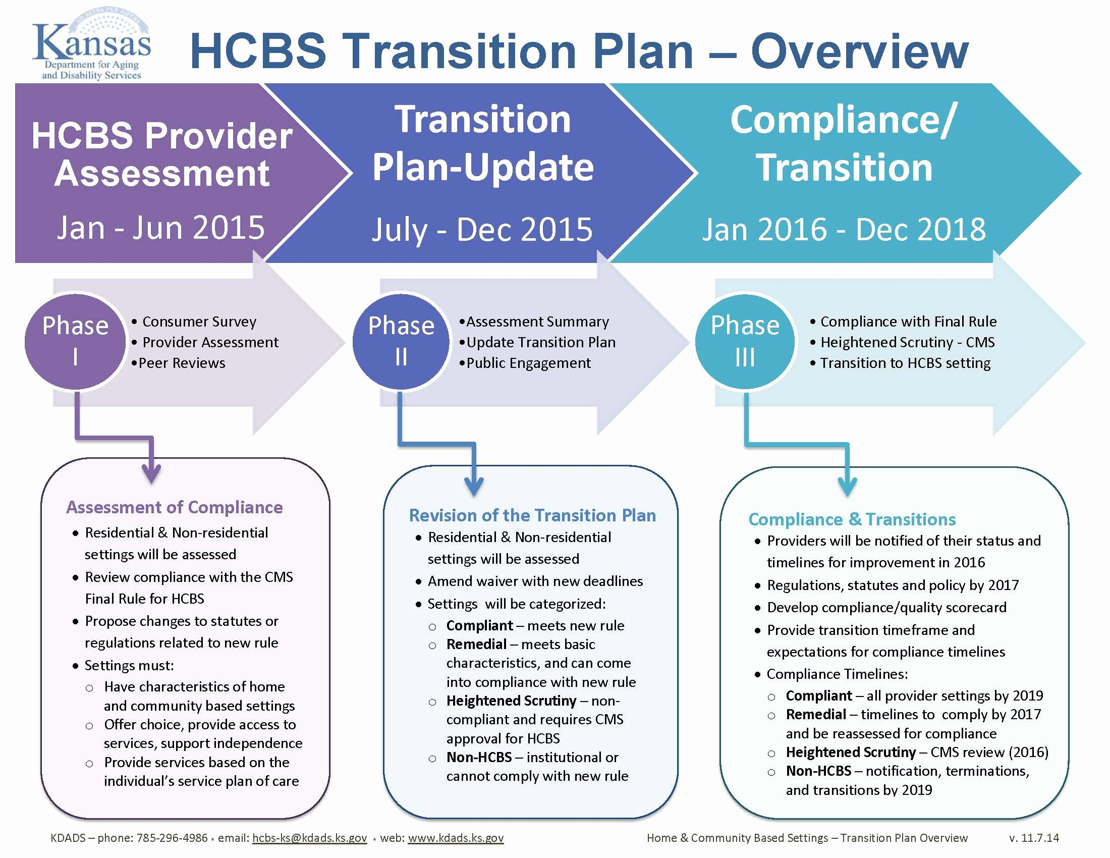 Transition Management Plan Template Beautiful Kansas Coalition