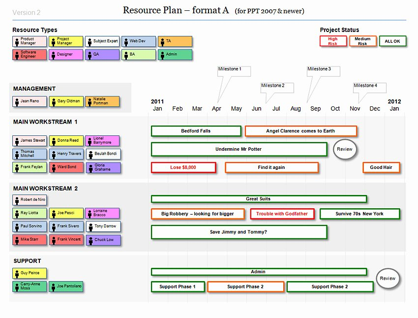 Transition Management Plan Template Unique Powerpoint Resource Plan Template for Agile Projects