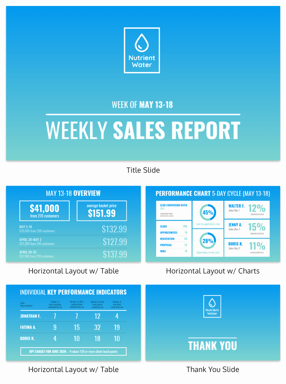 Weekly Sales Reports Templates Best Of Weekly Sales Report Template Venngage