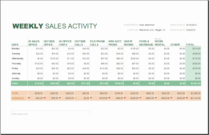 Weekly Sales Reports Templates Fresh Daily Weekly and Monthly Sales Report Templates