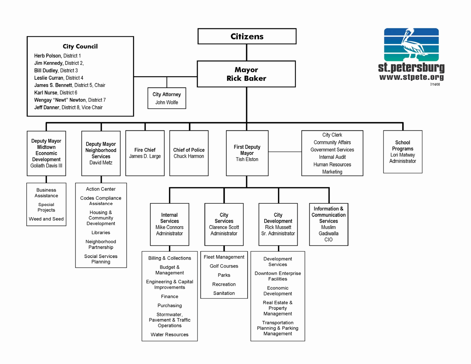Word org Chart Template Inspirational organizational Chart Template Word