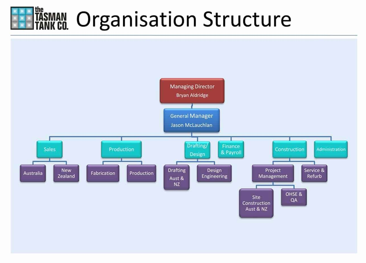 Word org Chart Templates Fresh organizational Chart Templates