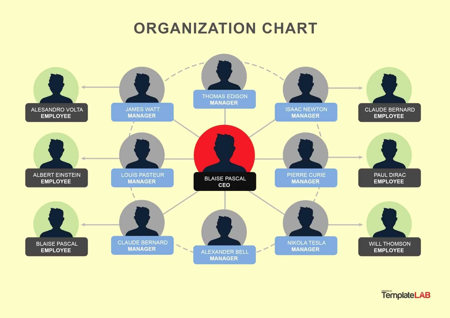 Word org Chart Templates Unique Free organizational Chart Templates