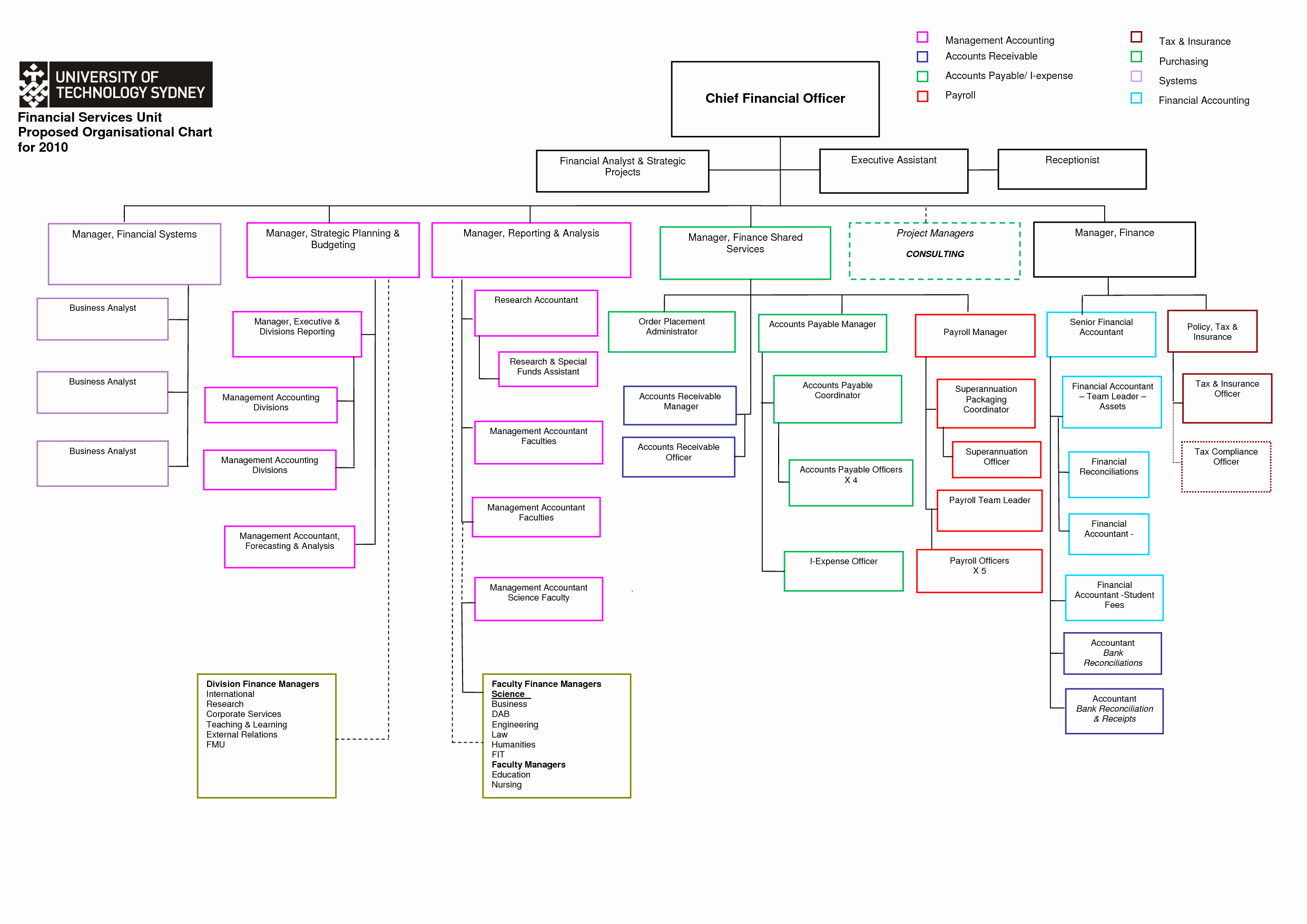Word organization Chart Template Best Of organizational Chart Template Word