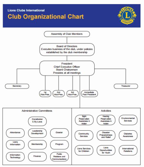 Word organization Chart Template Luxury 41 Free organization Chart Templates In Word Excel Pdf