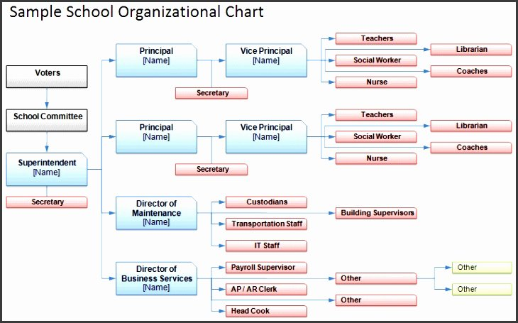 Word organizational Chart Template Awesome 7 organizational Chart Template Word 2007