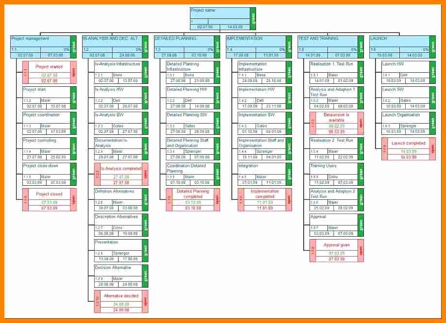 Work Breakdown Structure Excel Template Best Of Work Breakdown Structure Template Excel