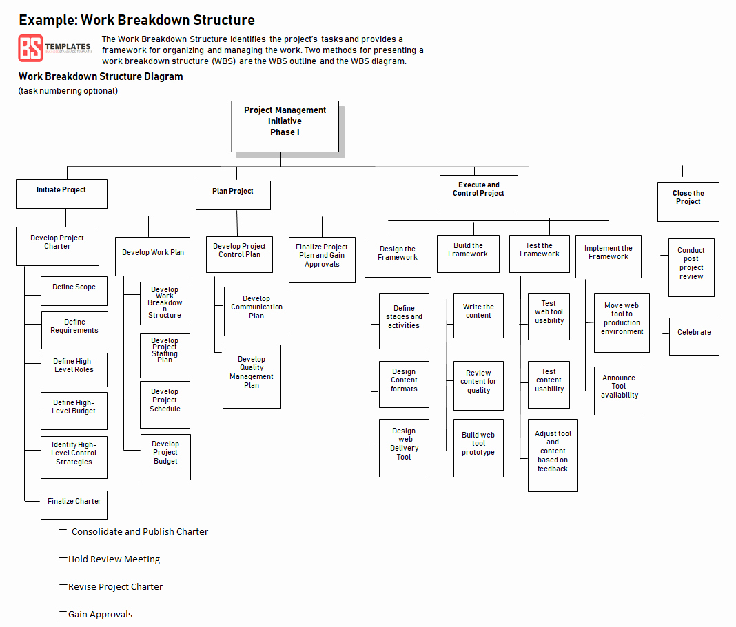 Work Breakdown Structure Excel Template Fresh Work Breakdown Structure Wbs Template