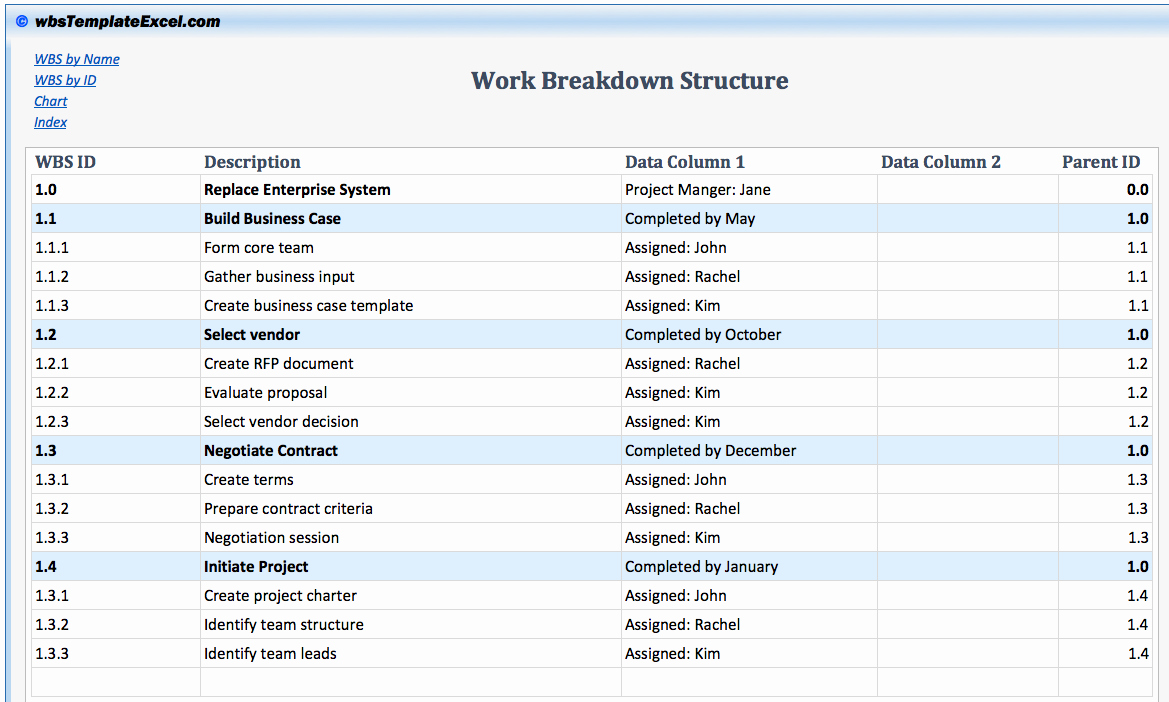 Work Breakdown Structure Excel Template New Work Breakdown Structure Template Excel