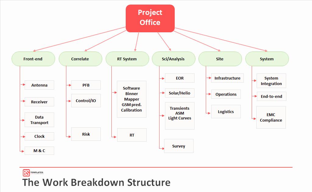 Work Breakdown Structure Excel Template Unique Work Breakdown Structure Wbs Template