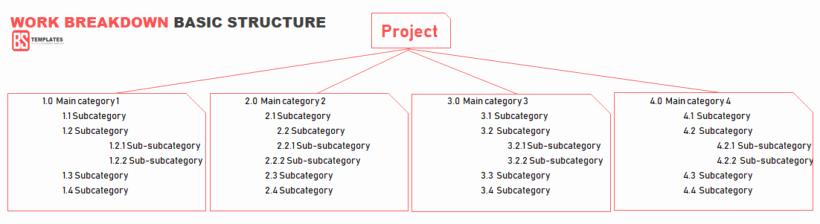 Work Breakdown Structure Template Excel Best Of Work Breakdown Structure Wbs Template