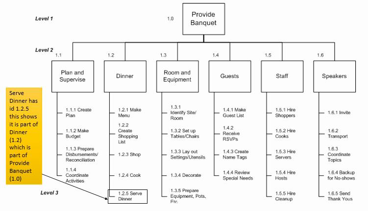 Work Breakdown Structure Template Excel Elegant Work Breakdown Structure Wbs