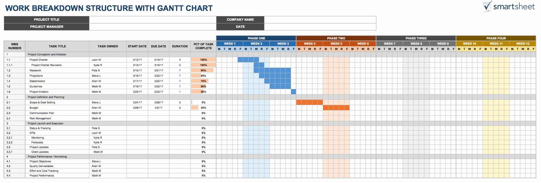 Work Breakdown Structure Template Excel Fresh Free Work Breakdown Structure Templatessmartsheet