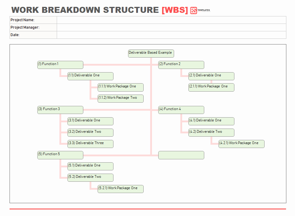 Work Breakdown Structure Template Excel Luxury Work Breakdown Structure Wbs Template