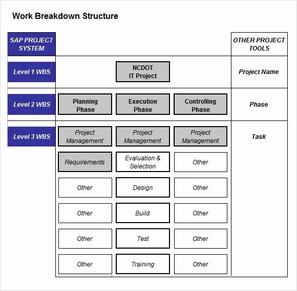 Work Breakdown Structure Template Excel New Project Breakdown Template Work Breakdown Structure