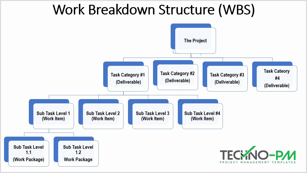 Work Breakdown Structure Template Excel New Work Breakdown Structure Excel and Word Wbs Template