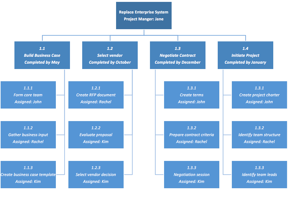 Work Breakdown Structure Template Excel New Work Breakdown Structure Template Excel