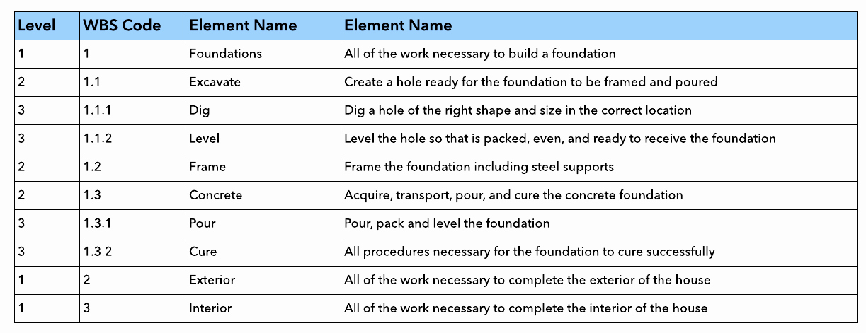 Work Breakdown Structure Template Excel Unique Wbs Template Excel